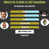 Alberto De la Bella vs Adri Castellano h2h player stats