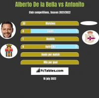 Alberto De la Bella vs Antonito h2h player stats