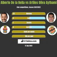 Alberto De la Bella vs Artiles Oliva Aythami h2h player stats