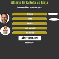 Alberto De la Bella vs Borja h2h player stats