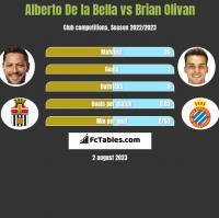 Alberto De la Bella vs Brian Olivan h2h player stats