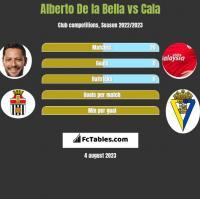 Alberto De la Bella vs Cala h2h player stats