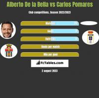 Alberto De la Bella vs Carlos Pomares h2h player stats