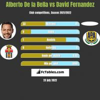 Alberto De la Bella vs David Fernandez h2h player stats