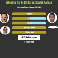 Alberto De la Bella vs David Garcia h2h player stats