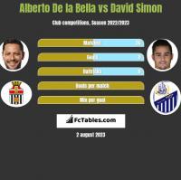 Alberto De la Bella vs David Simon h2h player stats