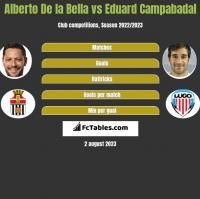 Alberto De la Bella vs Eduard Campabadal h2h player stats