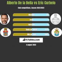 Alberto De la Bella vs Eric Curbelo h2h player stats