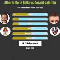 Alberto De la Bella vs Gerard Valentin h2h player stats