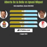 Alberto De la Bella vs Ignasi Miquel h2h player stats