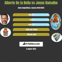 Alberto De la Bella vs Jonas Ramalho h2h player stats