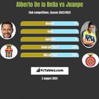 Alberto De la Bella vs Juanpe h2h player stats