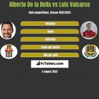 Alberto De la Bella vs Luis Valcarce h2h player stats