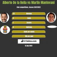 Alberto De la Bella vs Martin Mantovani h2h player stats