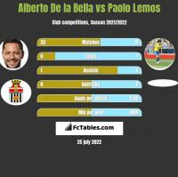 Alberto De la Bella vs Paolo Lemos h2h player stats
