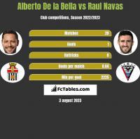 Alberto De la Bella vs Raul Navas h2h player stats
