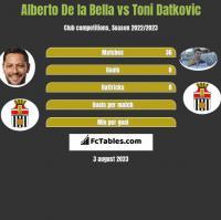 Alberto De la Bella vs Toni Datkovic h2h player stats