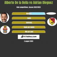 Alberto De la Bella vs Adrian Dieguez h2h player stats