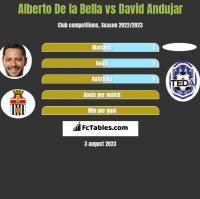 Alberto De la Bella vs David Andujar h2h player stats
