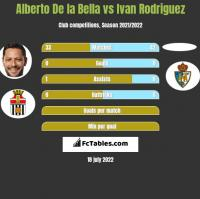 Alberto De la Bella vs Ivan Rodriguez h2h player stats