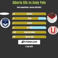Alberto Elis vs Andy Polo h2h player stats