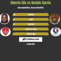 Alberto Elis vs Boniek Garcia h2h player stats