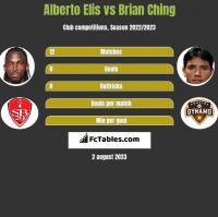 Alberto Elis vs Brian Ching h2h player stats