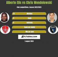Alberto Elis vs Chris Wondolowski h2h player stats