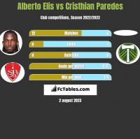 Alberto Elis vs Cristhian Paredes h2h player stats