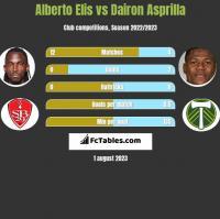 Alberto Elis vs Dairon Asprilla h2h player stats