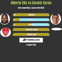 Alberto Elis vs Darwin Ceren h2h player stats