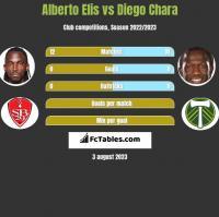 Alberto Elis vs Diego Chara h2h player stats