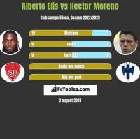 Alberto Elis vs Hector Moreno h2h player stats