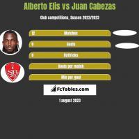 Alberto Elis vs Juan Cabezas h2h player stats