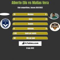 Alberto Elis vs Matias Vera h2h player stats