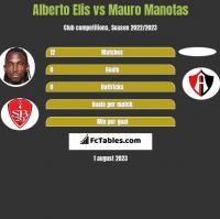 Alberto Elis vs Mauro Manotas h2h player stats