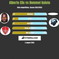 Alberto Elis vs Rommel Quioto h2h player stats