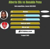 Alberto Elis vs Ronaldo Pena h2h player stats