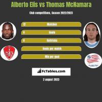 Alberto Elis vs Thomas McNamara h2h player stats