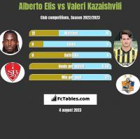 Alberto Elis vs Valeri Kazaishvili h2h player stats