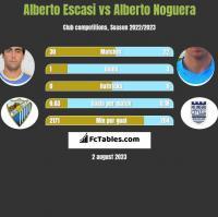 Alberto Escasi vs Alberto Noguera h2h player stats