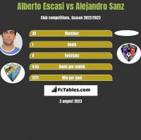 Alberto Escasi vs Alejandro Sanz h2h player stats