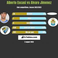 Alberto Escasi vs Alvaro Jimenez h2h player stats