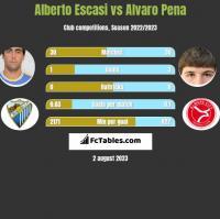 Alberto Escasi vs Alvaro Pena h2h player stats