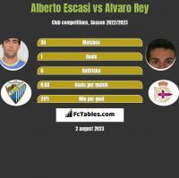 Alberto Escasi vs Alvaro Rey h2h player stats