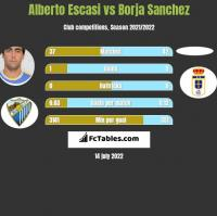Alberto Escasi vs Borja Sanchez h2h player stats