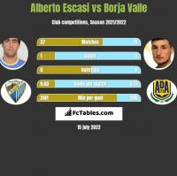Alberto Escasi vs Borja Valle h2h player stats