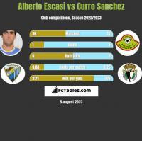 Alberto Escasi vs Curro Sanchez h2h player stats