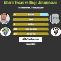Alberto Escasi vs Diego Johannesson h2h player stats