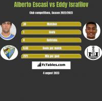 Alberto Escasi vs Eddy Israfilov h2h player stats